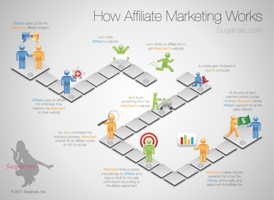 So funktioniert Affiliate Marketing