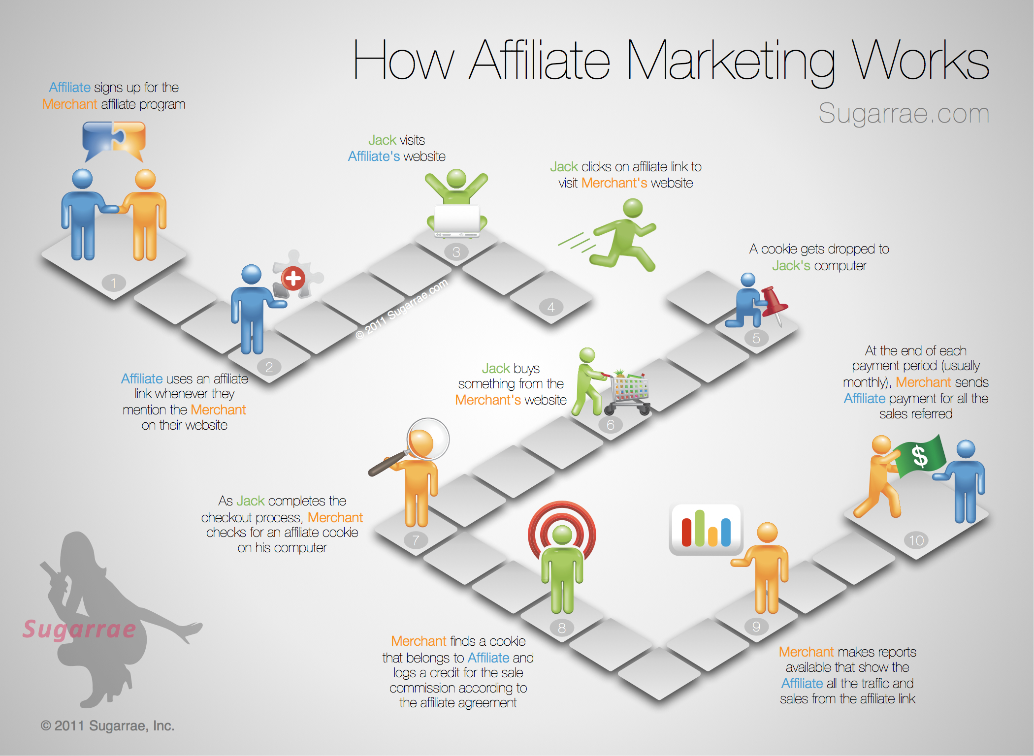 Client infographic how affiliate marketing works blog about how affiliate marketing works nvjuhfo Choice Image